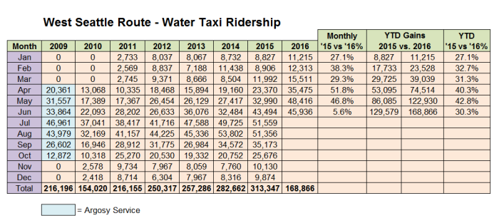 Table of West Seattle Route Water Taxi ridership