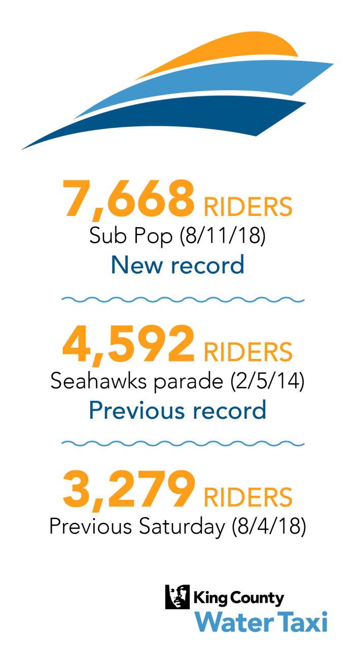 King County Water Taxi set a single-day ridership record on Saturday, Aug. 11, 2018, when it carried 7,668 riders, the majority of whom were traveling to and from Sub Pop Records' 30th anniversary celebration on Alki Beach.